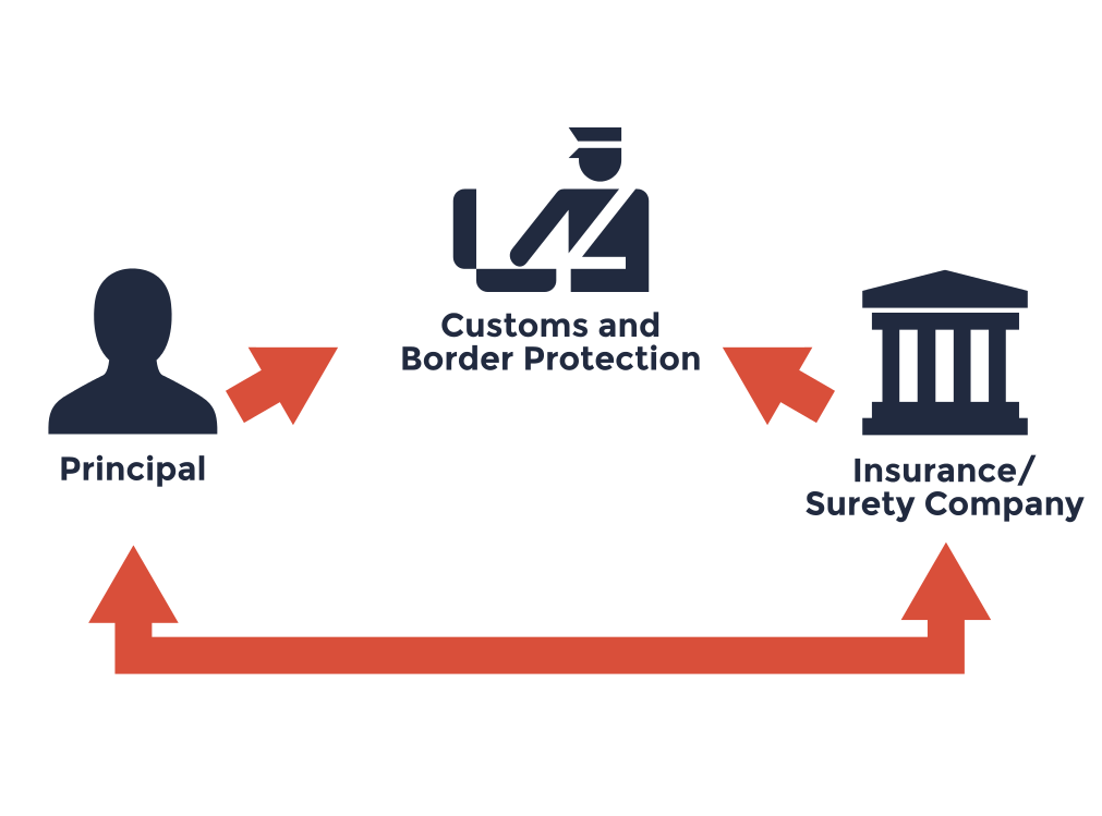 A U.S. Customs Bond is a 3-party agreement between the Insurance/Surety Company issuing the Customs Bond, Importer of Record, and Customs & Border Protection.