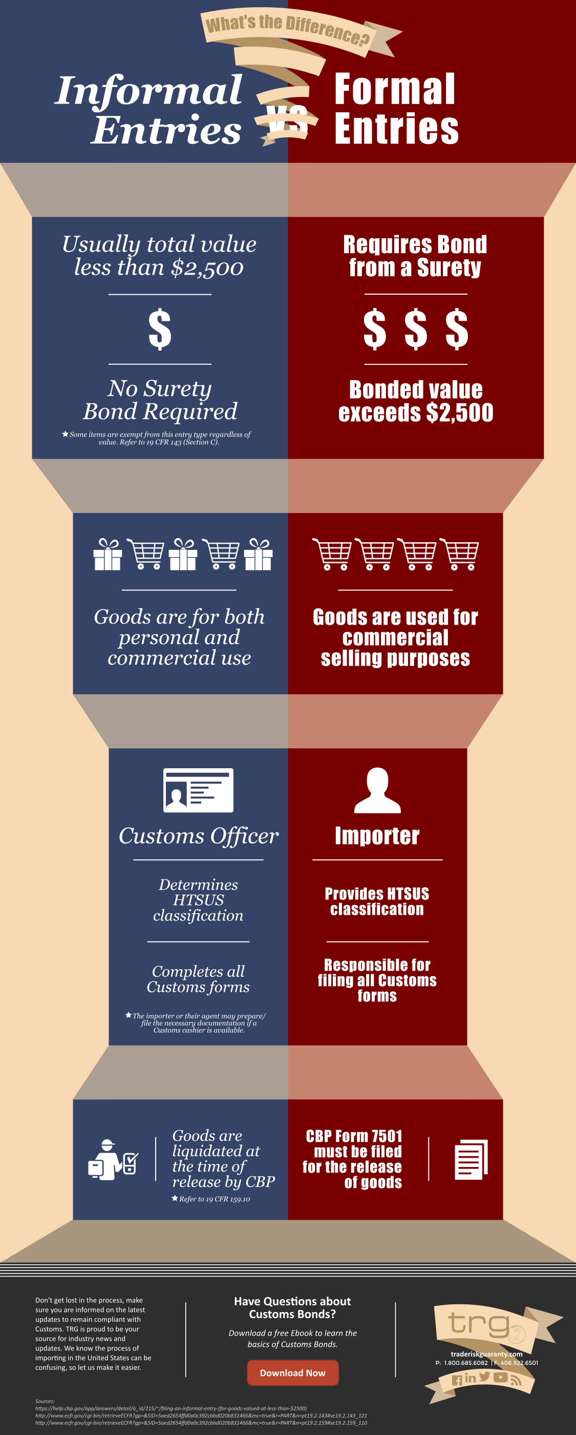 Infographic explaining the differences between formal and informal entries when importing in the United States.