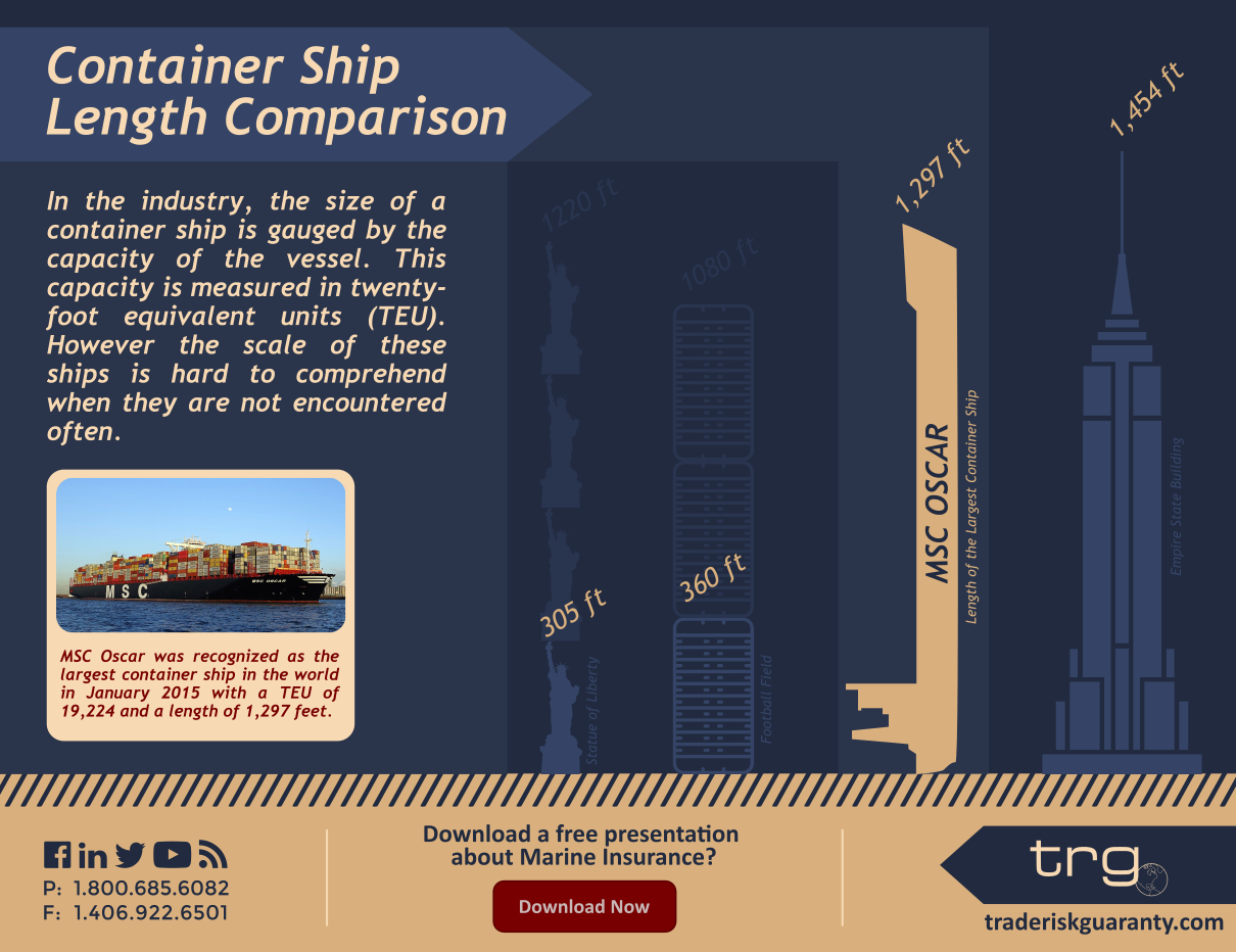 An infographic from Trade Risk Guaranty comparing the largest container ship with national landmarks.
