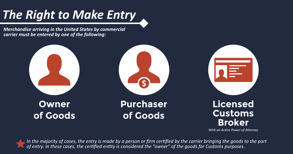 Determine who has the Right to Make Entry and make sure you stay compliant with Customs.