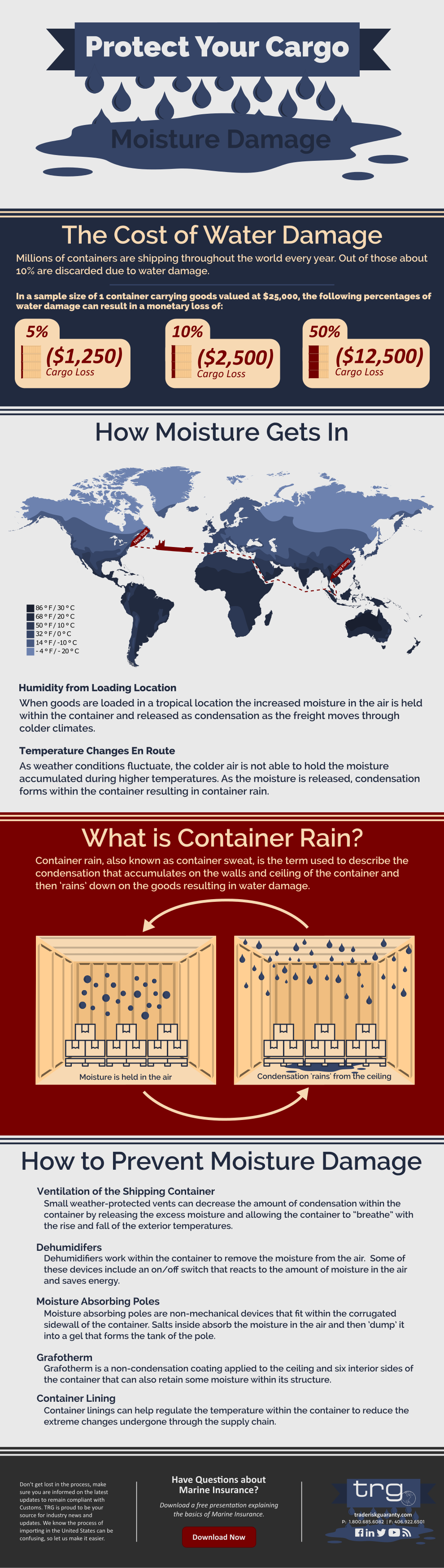 Trade Risk Guaranty's infographic explaining how cargo gets water damage inside the container.