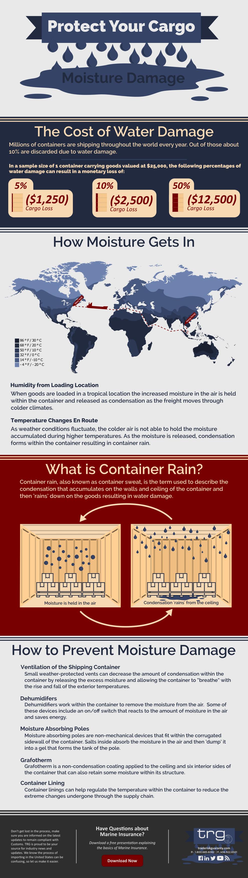 Why is my Cargo Wet? | Water Damaged Goods | | TRG Peak Blog