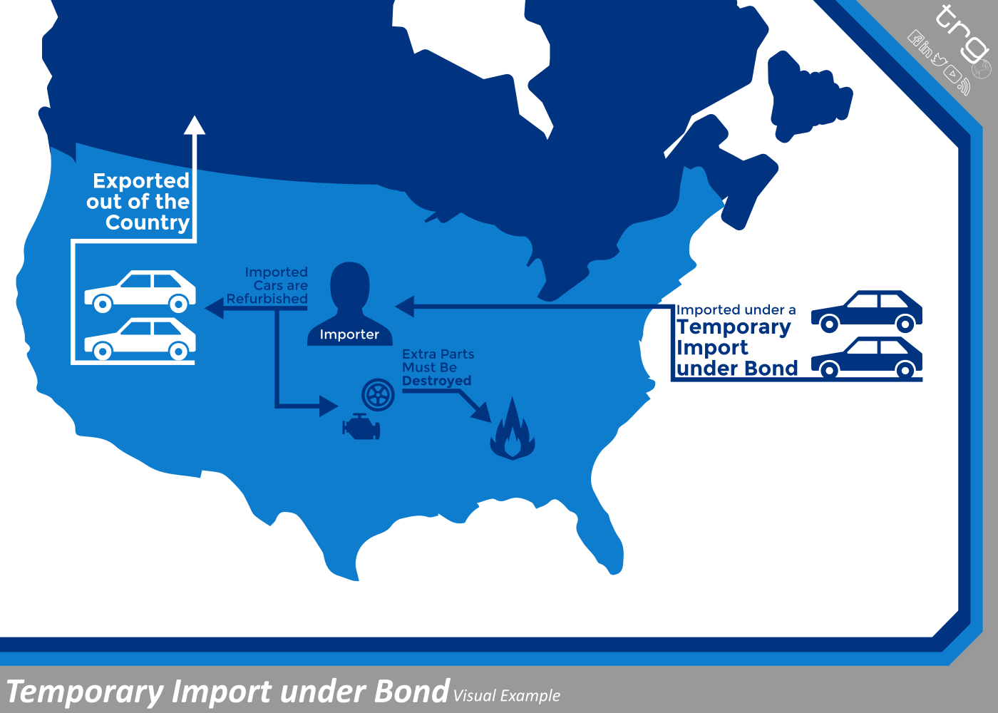 What is a Temporary Import under Bond | United States