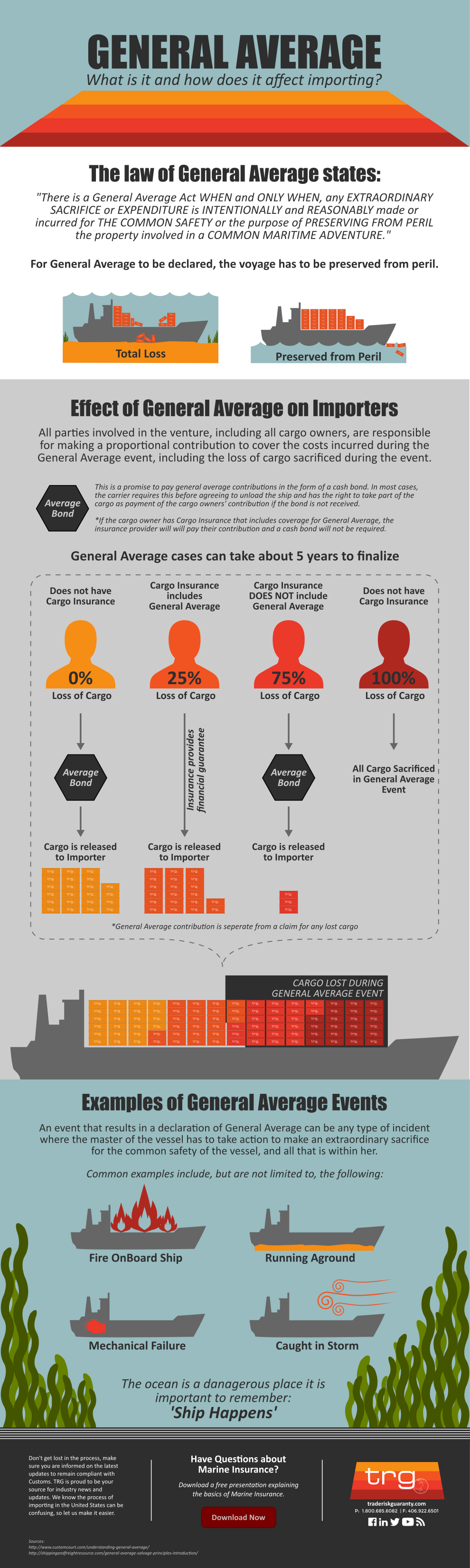 Trade Risk Guaranty provides an infographic explaining General Average for importers.