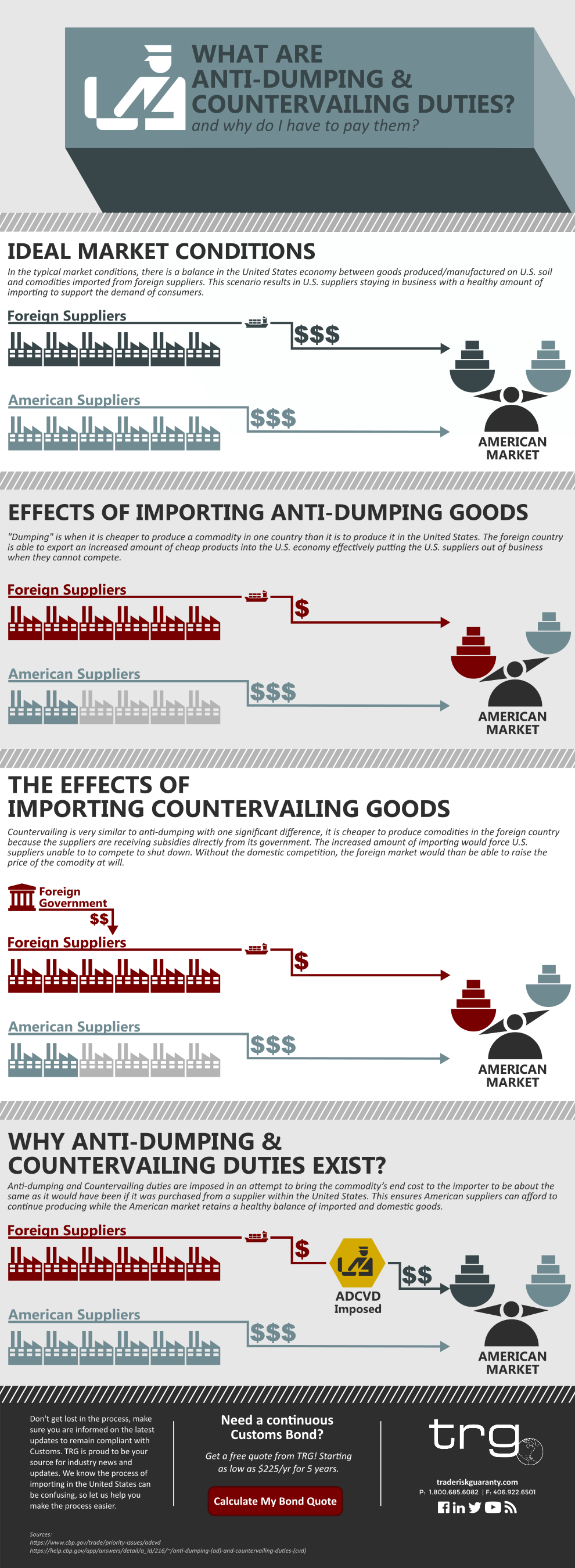Infographic explaining the definition of anti-dumping and countervailing duties and how they work.