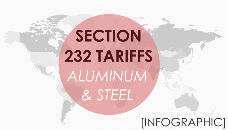 Trade Risk Guaranty maps out an infographic of Section 232 tariffs on aluminum and steel imports and the retaliatory actions.
