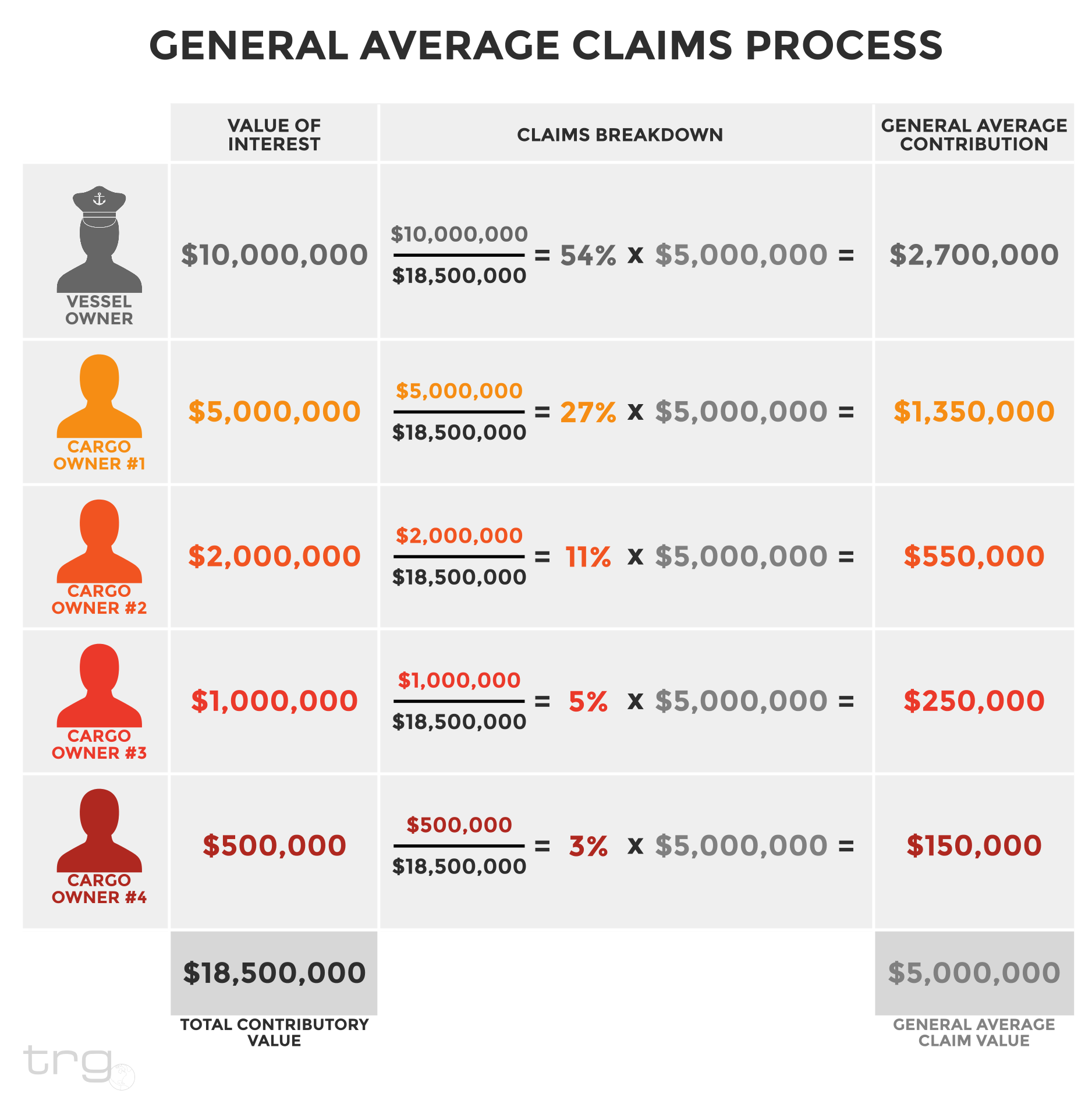 Trade Risk Guaranty provides a breakdown of the General Average claims process.