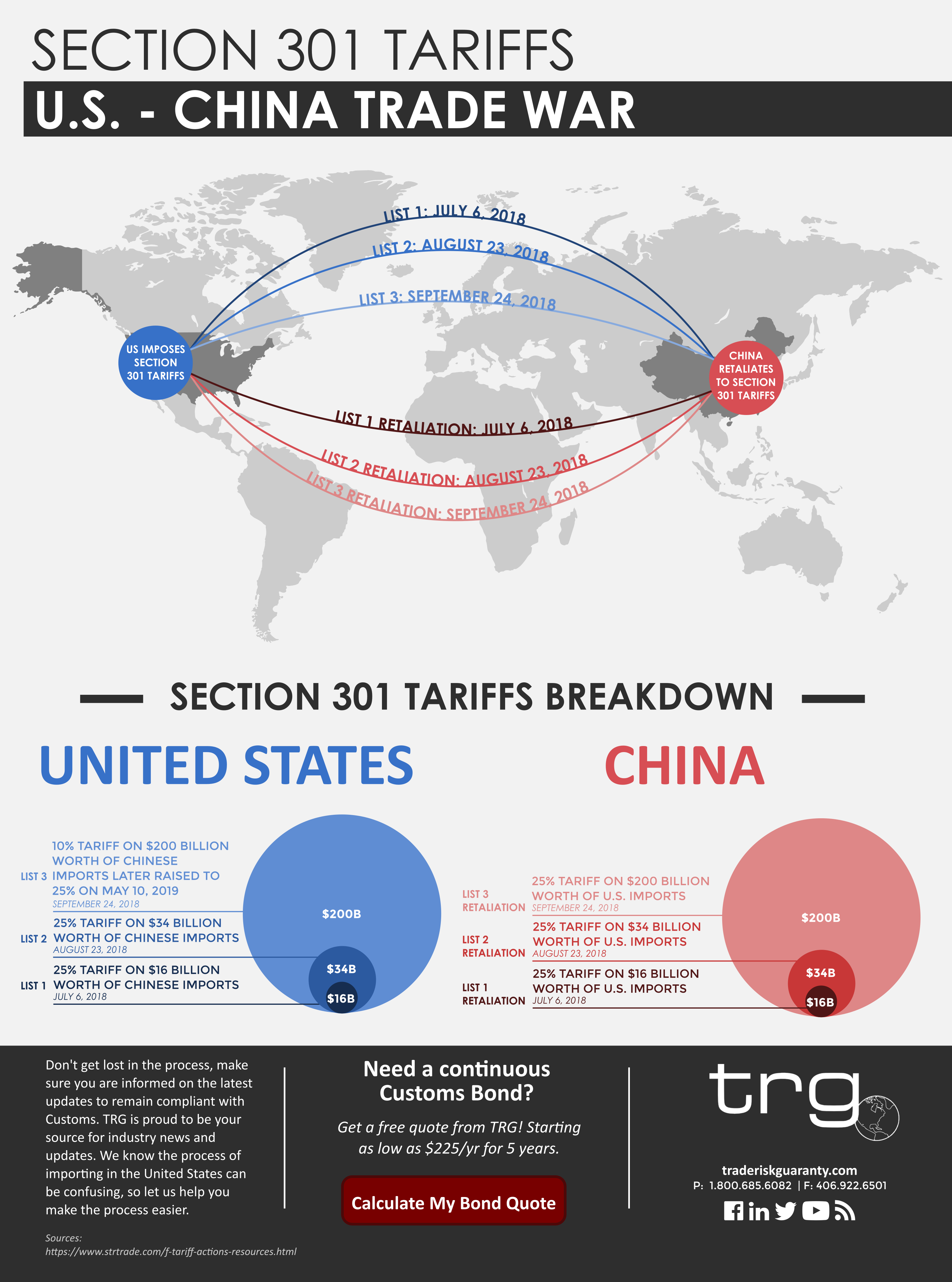 Trade Risk Guaranty provides an infographic of Section 301 tariffs.