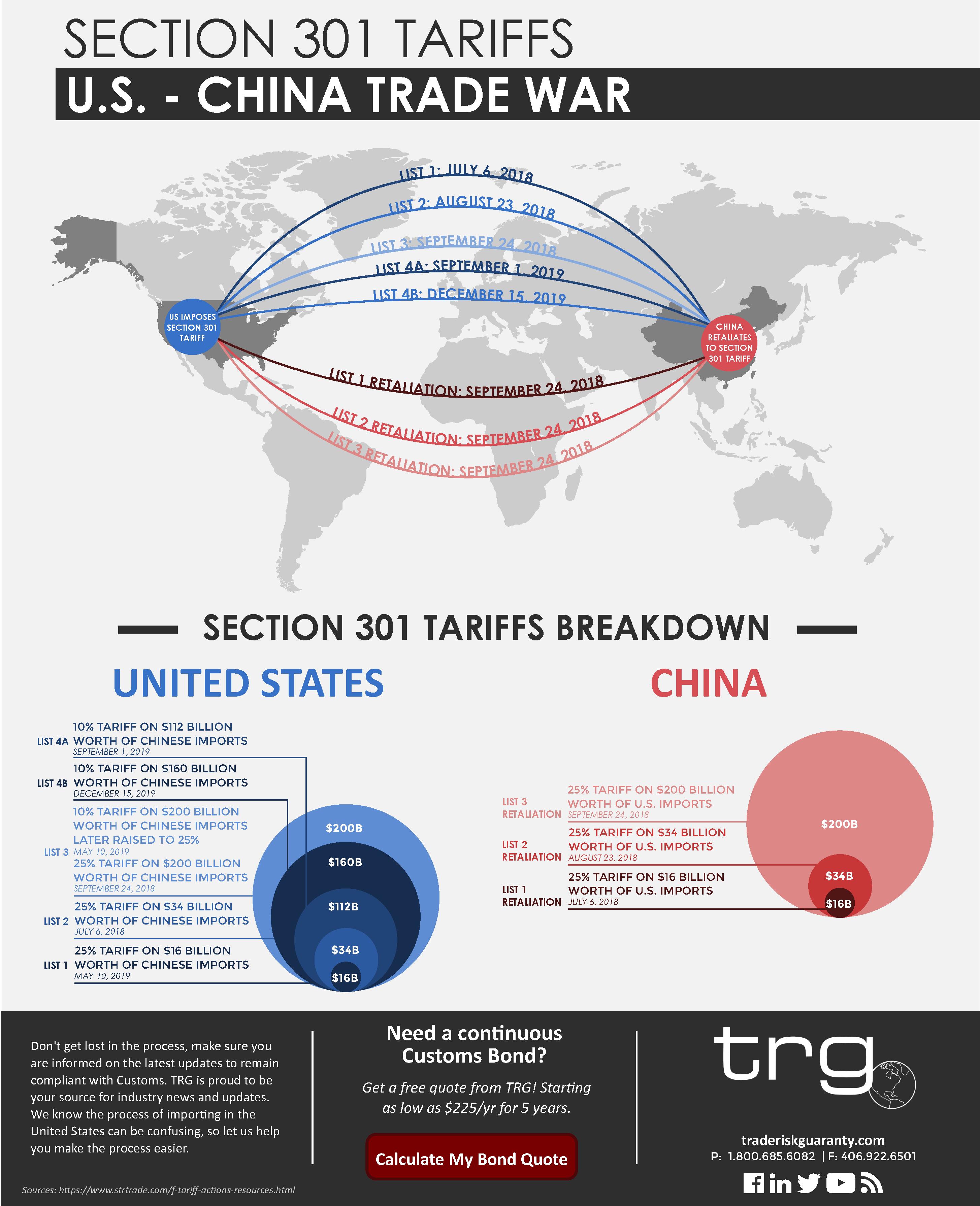 Infographic] Section 301 Tariffs: U S  & China | Trade War