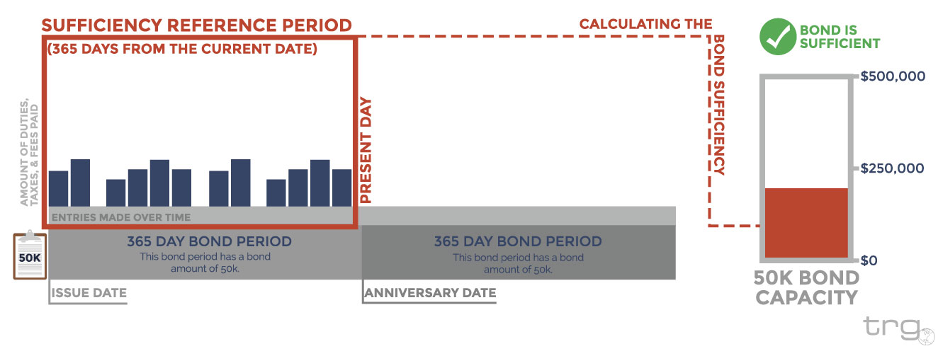 Visualizing your Bond Sufficiency on a 50k bond.