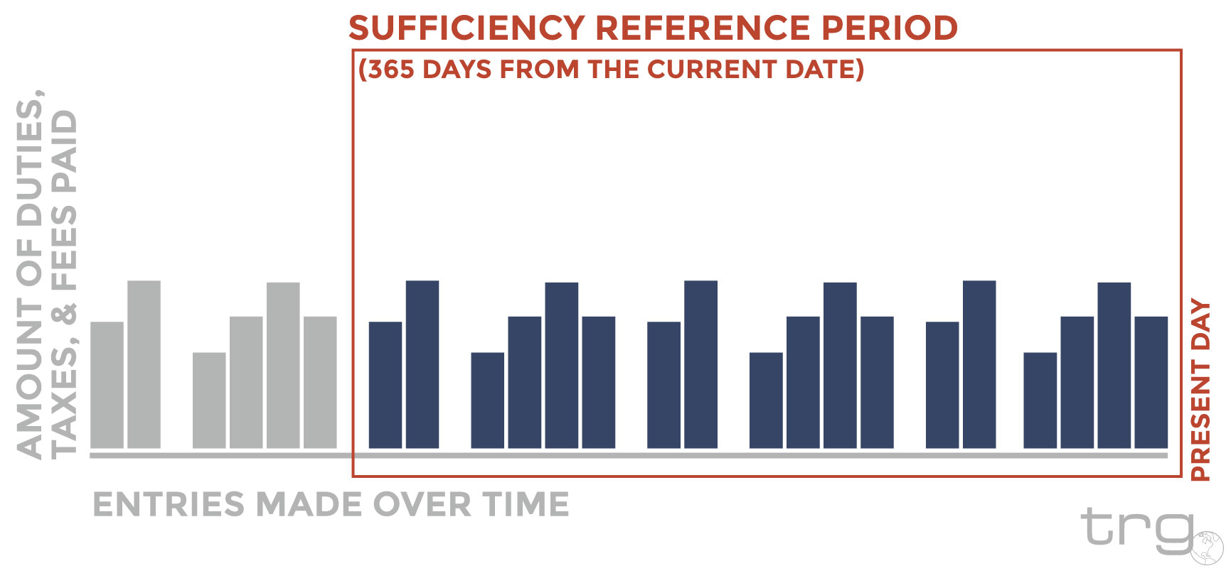 Trade Risk Guaranty explains the bond sufficiency reference period U.S. Customs uses to calculate.