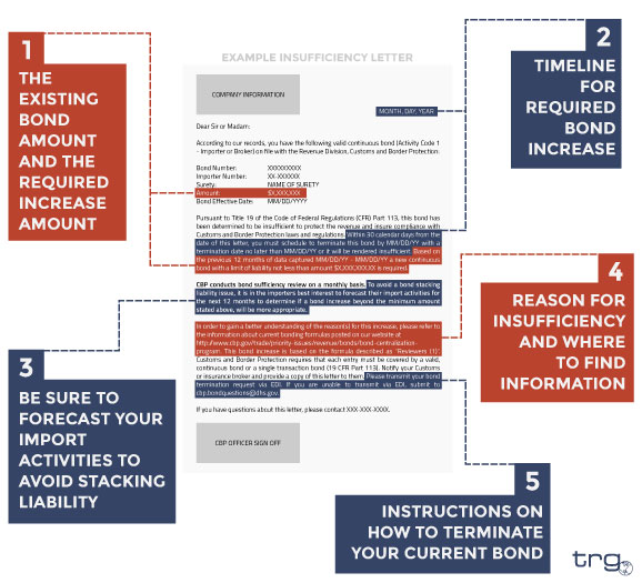 Trade Risk Guaranty provides an example of what an insufficiency letter looks like from U.S. Customs and Border Protection.