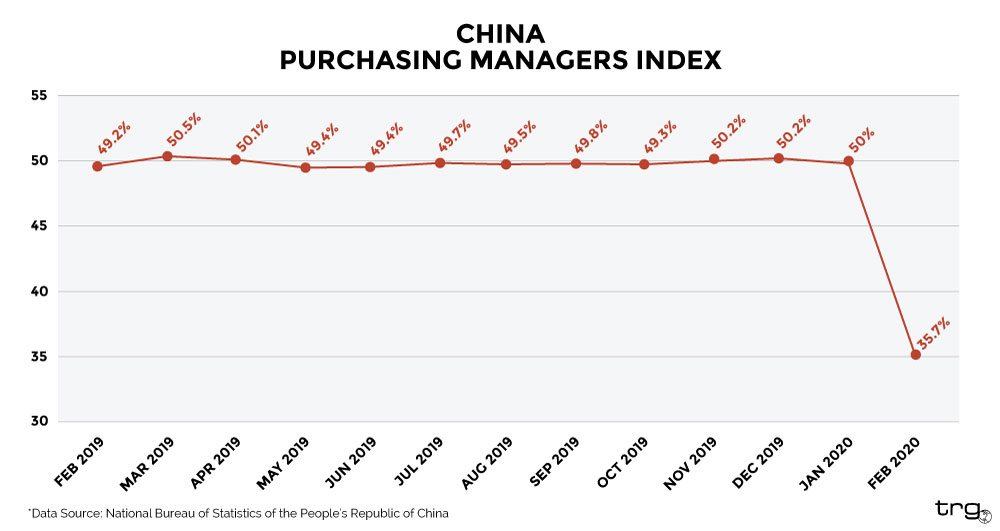China's Purchasing Manager Index is a good indicator of how coronavirus will impact international trade.