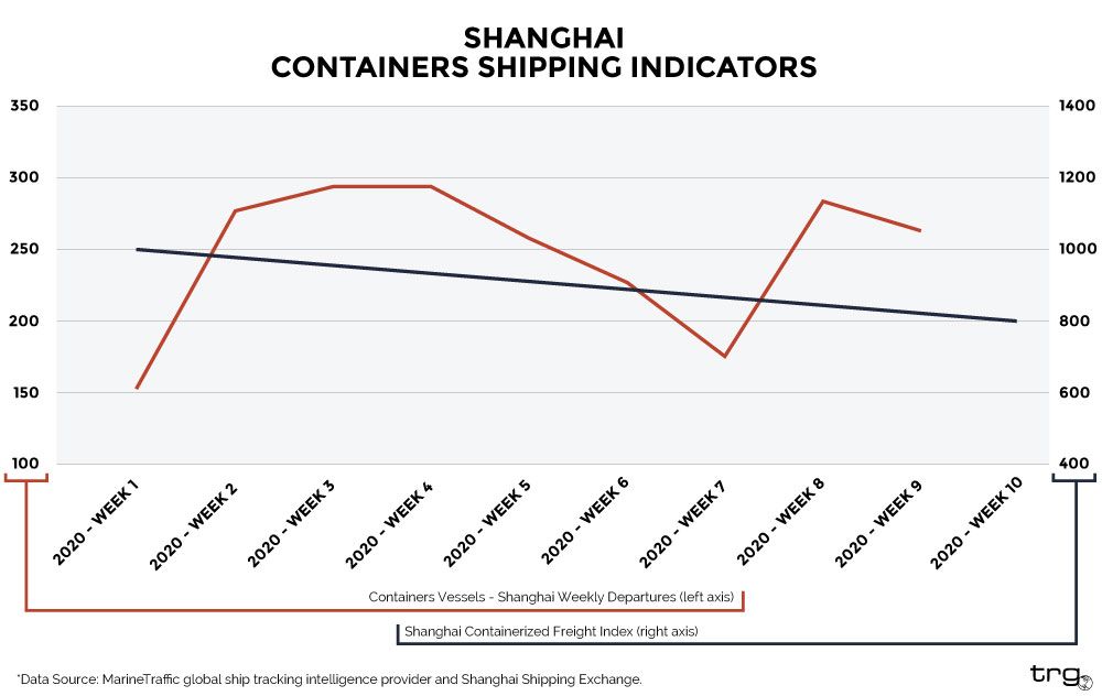 Shanghai Containers Shipping Indicators from February 2020 and how the coronavirus impacts international trade.