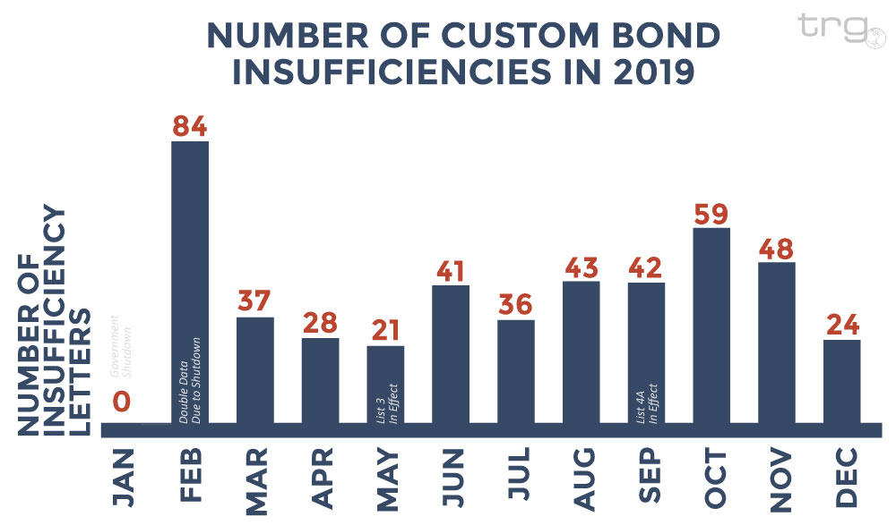 Trade Risk Guaranty documents how many Customs Bonds Inefficiencies received in 2019.