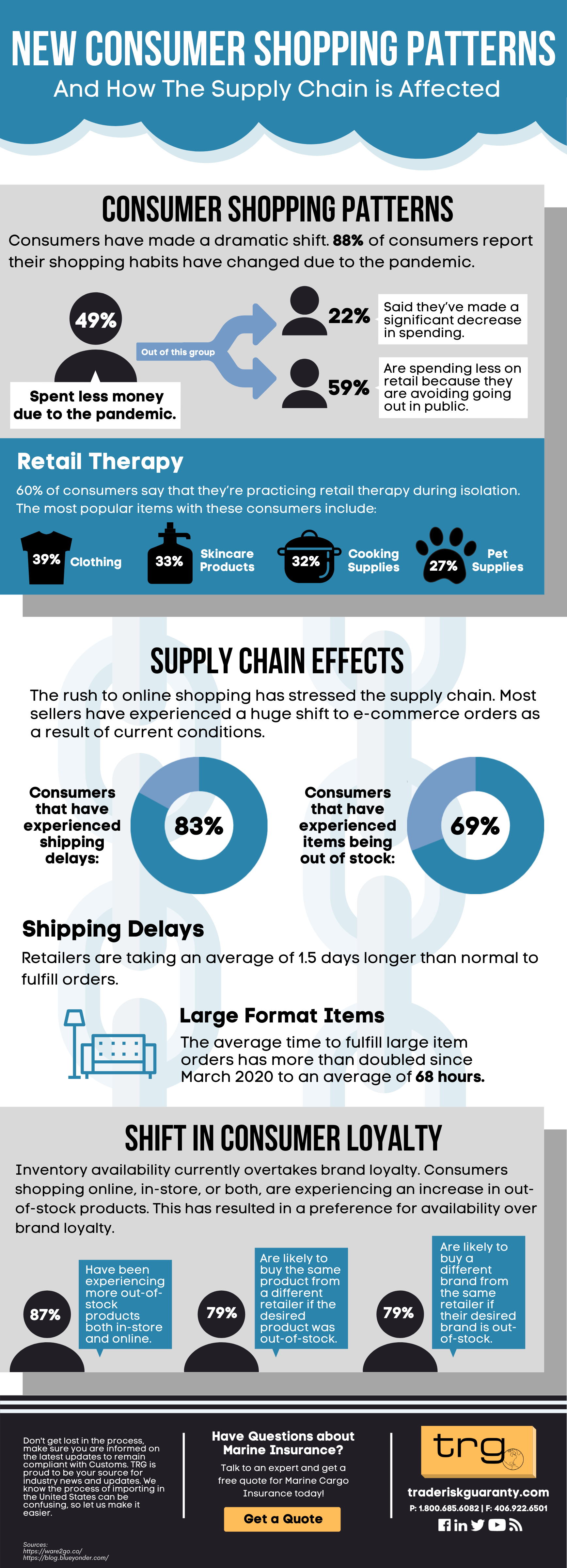 New Consumer Shopping Patterns Infographics