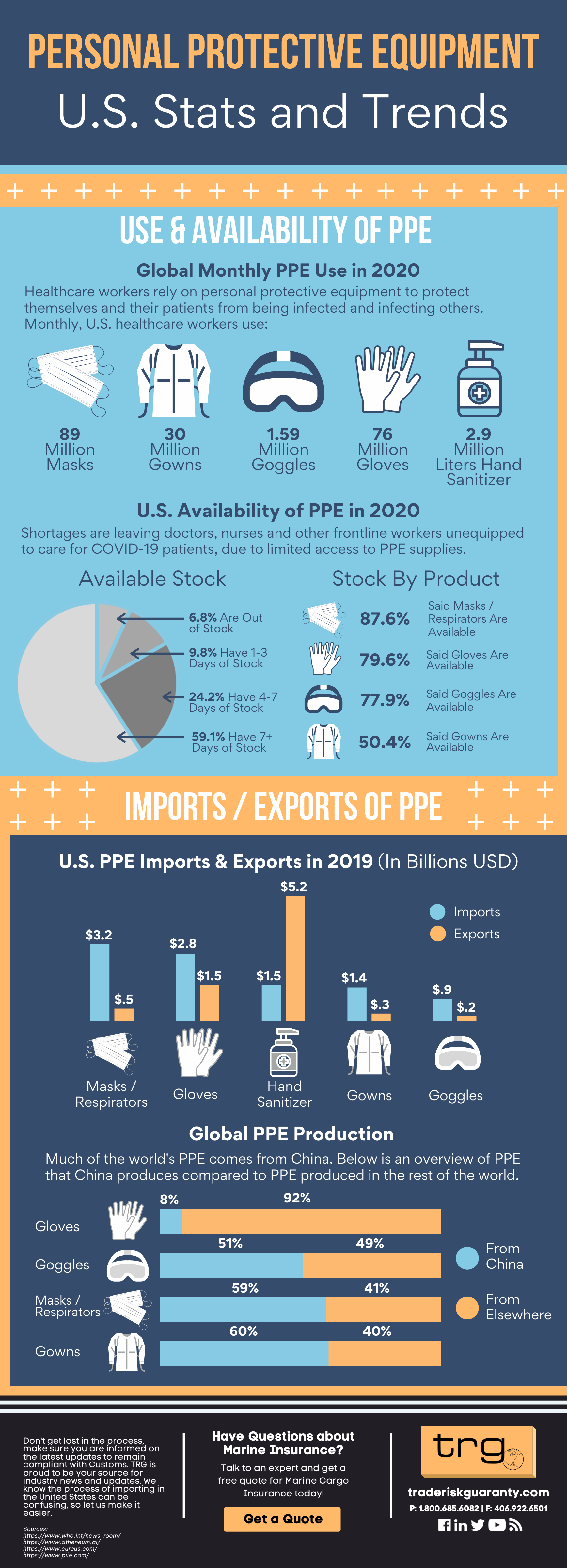 Personal Protective Equipment U.S. Stats and Trends