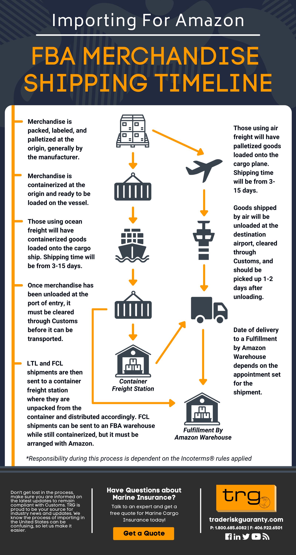 Importing for Amazon   Transit Timeline